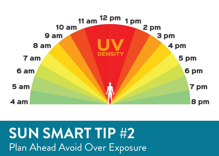 Sun Smart Tip Two - Limit Your Sun Exposure