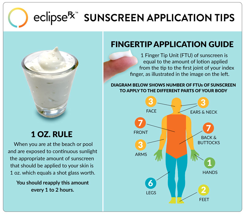 How Much Sunscreen Should You Apply - This Guide Will Help You Determine the Correct Amount and How Often to Reapply
