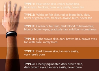 Find Out Your Skin Type