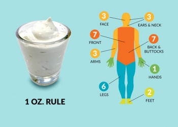 How to Properly Apply Sunscreen:  The 1 Oz. Rule and Fingertip Application Guide